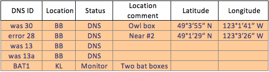 2015-11-05_BirdBox_wrongID_table